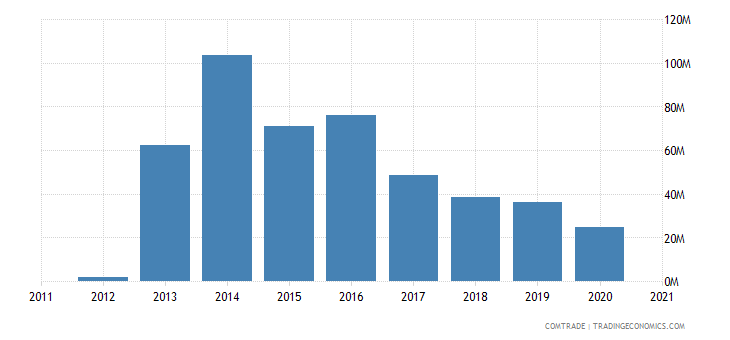 saudi arabia exports estonia