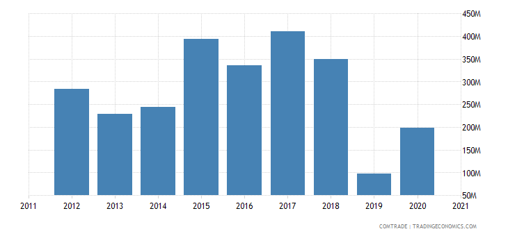 saudi arabia exports france