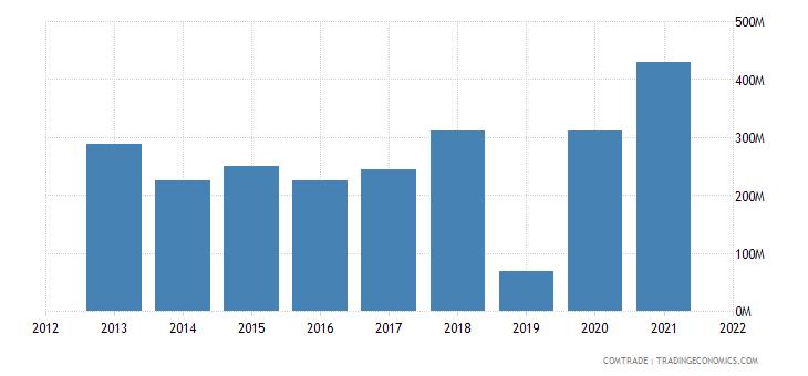 saudi arabia exports germany