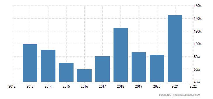 saudi arabia exports ghana