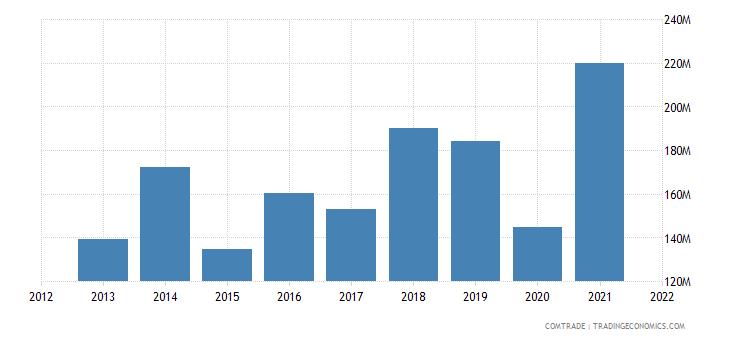 saudi arabia exports greece