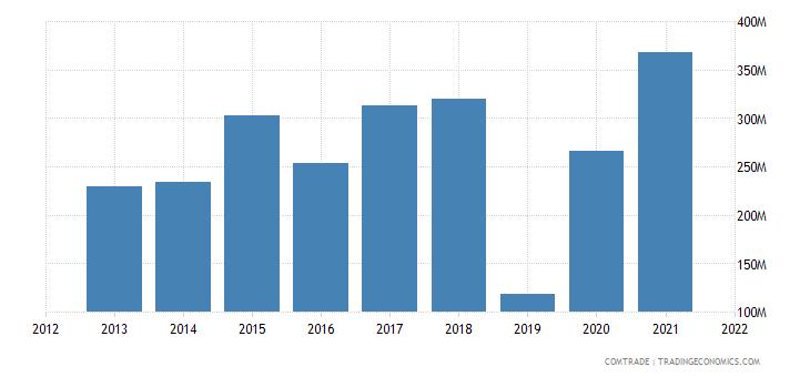 saudi arabia exports hong kong