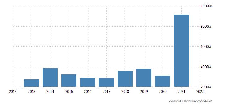 saudi arabia exports india