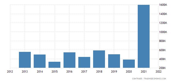 saudi arabia exports indonesia