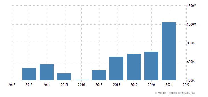 saudi arabia exports iraq