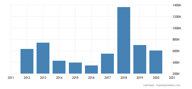 saudi arabia exports iron steel