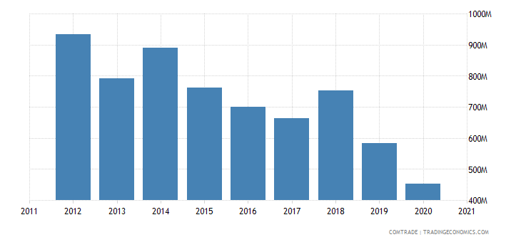 saudi arabia exports italy