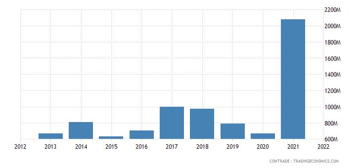 saudi arabia exports japan