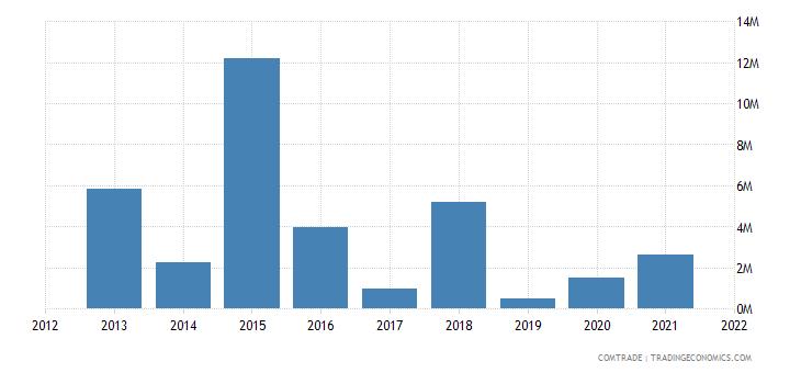 saudi arabia exports kazakhstan