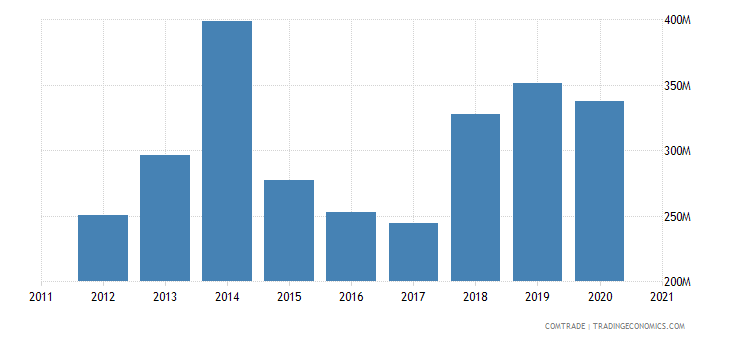 saudi arabia exports kenya