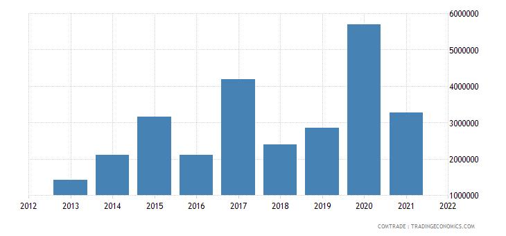 saudi arabia exports lithuania