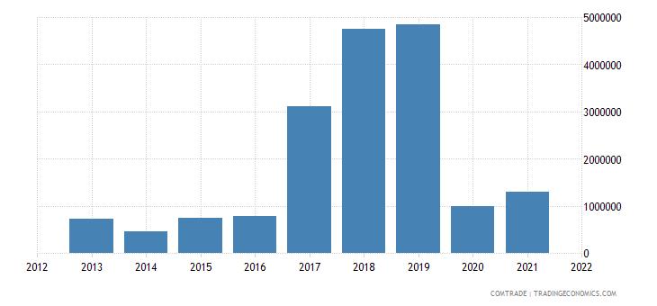 saudi arabia exports luxembourg