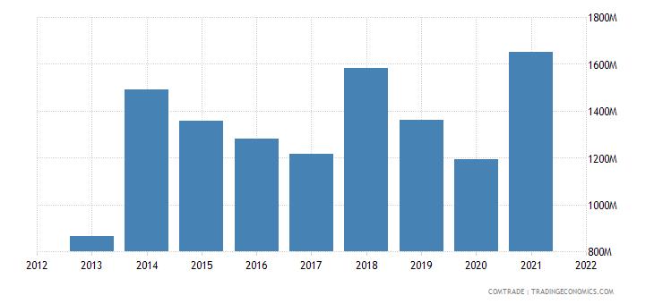 saudi arabia exports malaysia