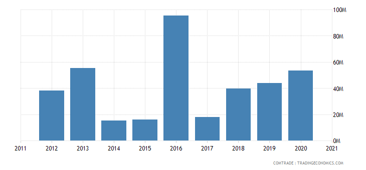 saudi arabia exports mexico
