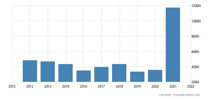 saudi arabia exports morocco