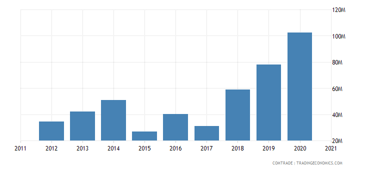 saudi arabia exports mozambique
