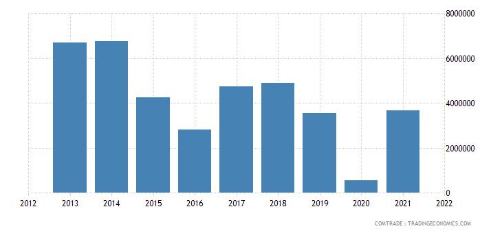 saudi arabia exports namibia