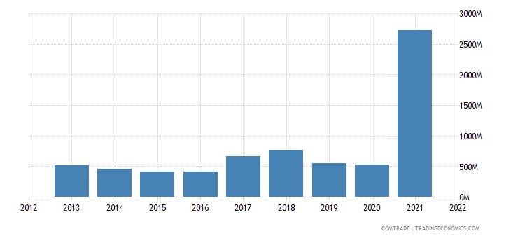 saudi arabia exports netherlands