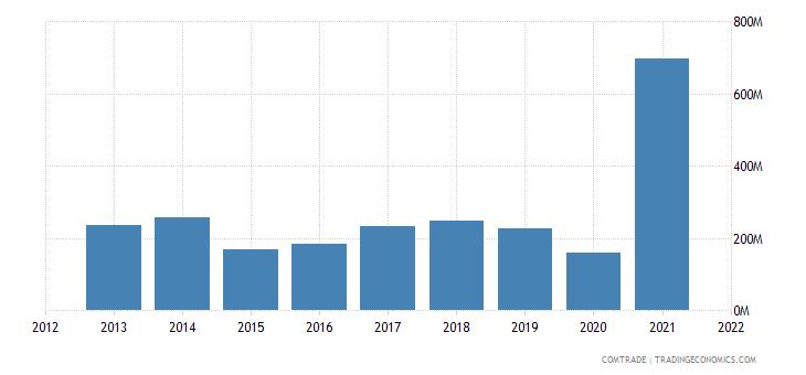 saudi arabia exports nigeria