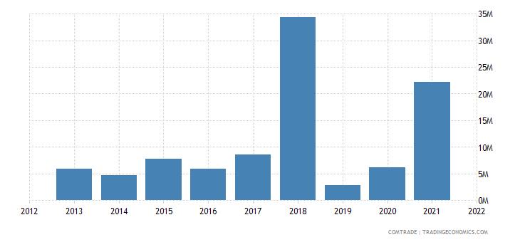 saudi arabia exports norway