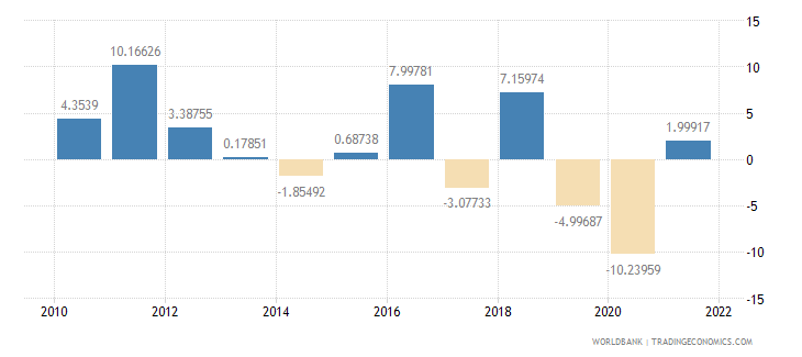 saudi arabia exports of goods and services annual percent growth wb data