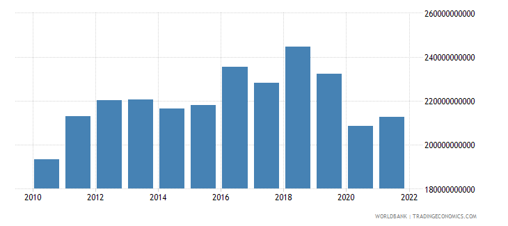 saudi arabia exports of goods and services constant 2000 us dollar wb data