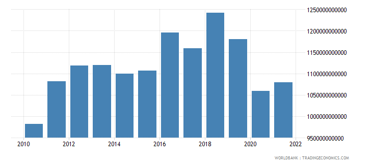saudi arabia exports of goods and services constant lcu wb data
