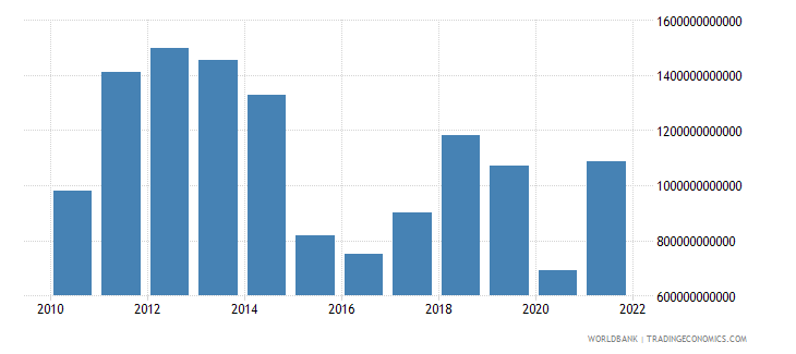 saudi arabia exports of goods and services current lcu wb data