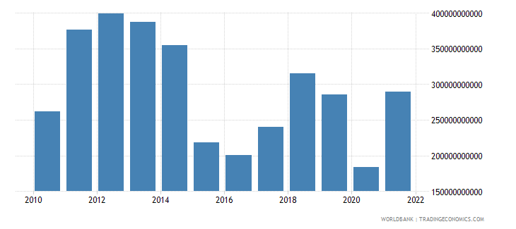 saudi arabia exports of goods and services us dollar wb data