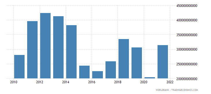 saudi arabia exports of goods services and income bop us dollar wb data