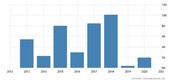 saudi arabia exports pakistan estimate low valued import transactions