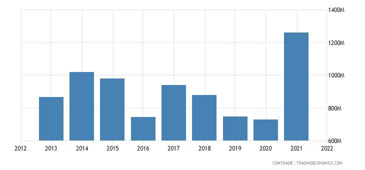 saudi arabia exports pakistan