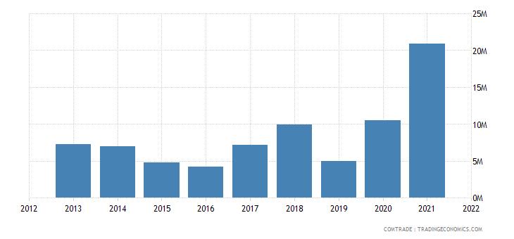 saudi arabia exports paraguay