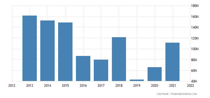 saudi arabia exports peru