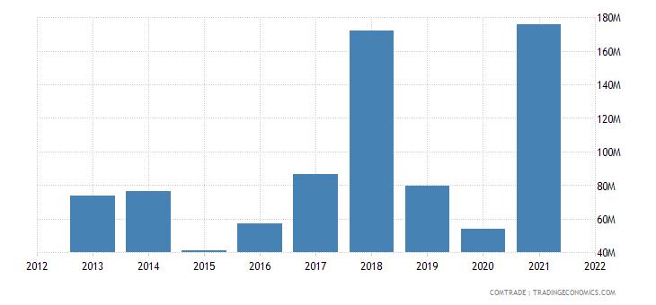 saudi arabia exports philippines