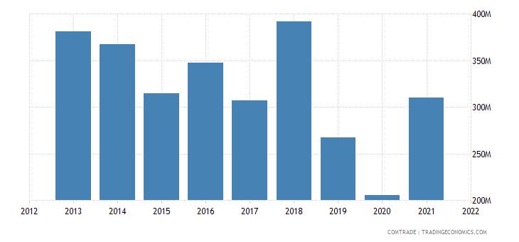 saudi arabia exports poland