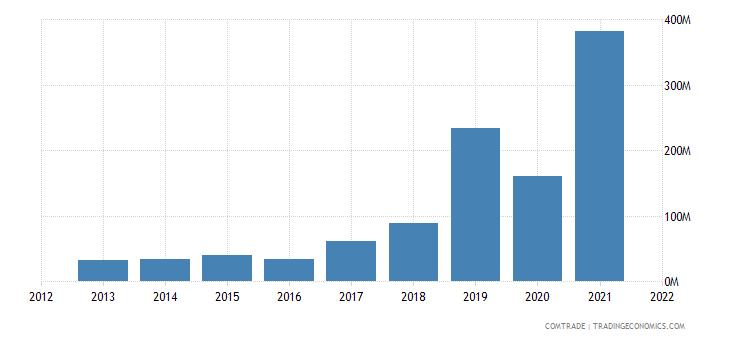 saudi arabia exports portugal