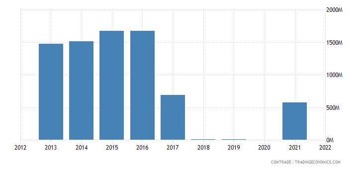 saudi arabia exports qatar