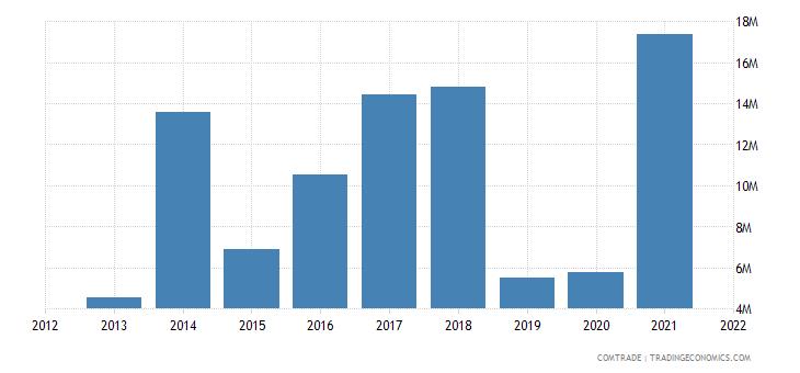 saudi arabia exports romania