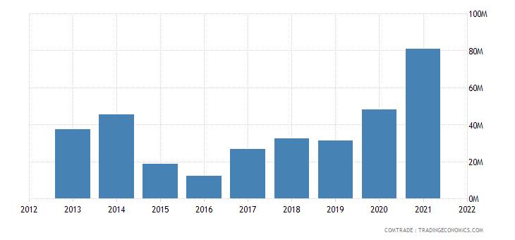 saudi arabia exports russia