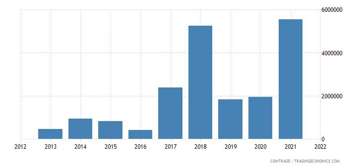 saudi arabia exports rwanda