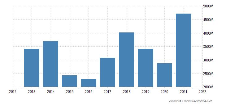 saudi arabia exports singapore