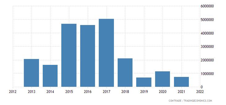 saudi arabia exports slovakia