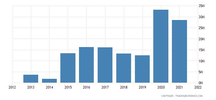 saudi arabia exports slovenia