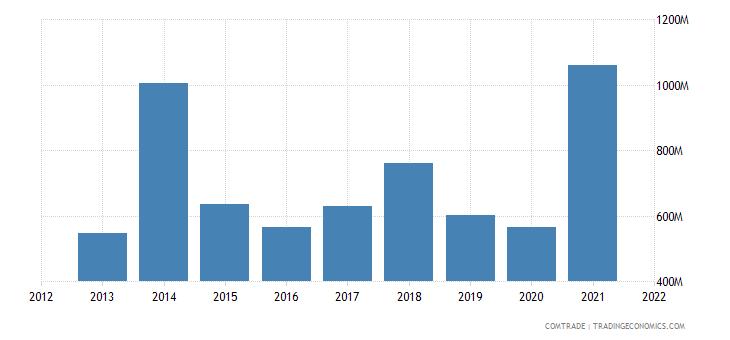 saudi arabia exports spain