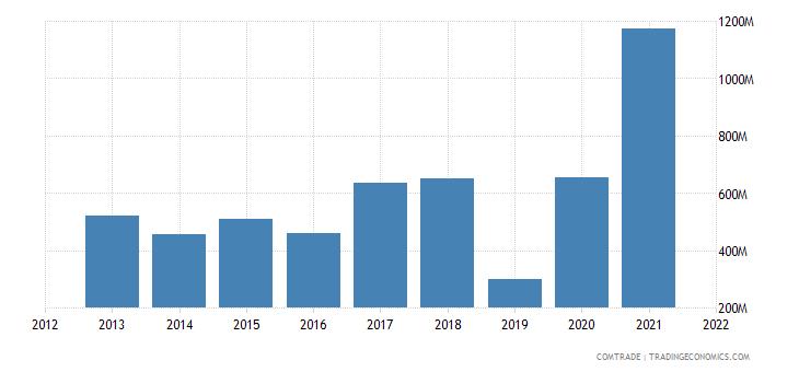 saudi arabia exports sudan
