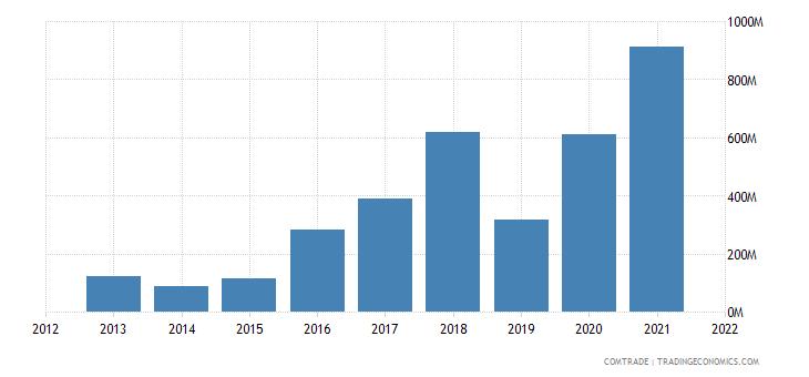saudi arabia exports switzerland