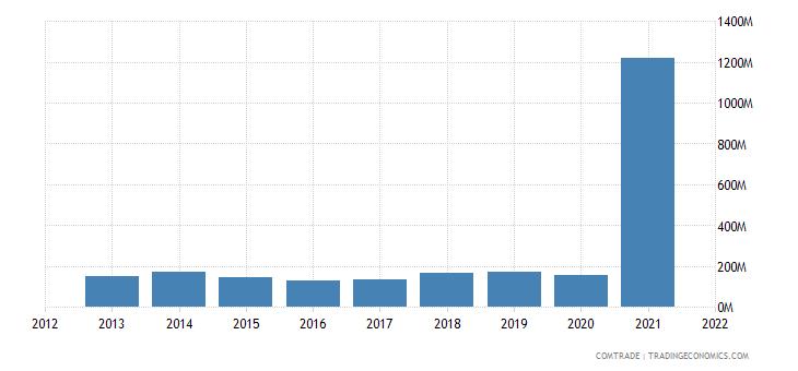 saudi arabia exports tanzania