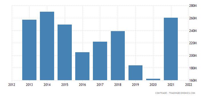 saudi arabia exports tunisia