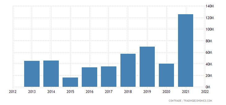 saudi arabia exports ukraine